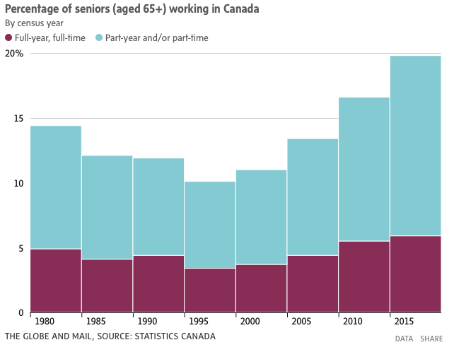 Percentage of Seniors Working in Canada