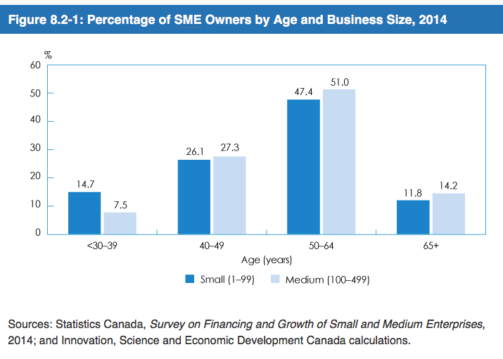 Percentage of SME Owners by Age